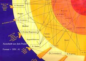 Genealogie der deutschen Musiktherapie-Szene ab 1970